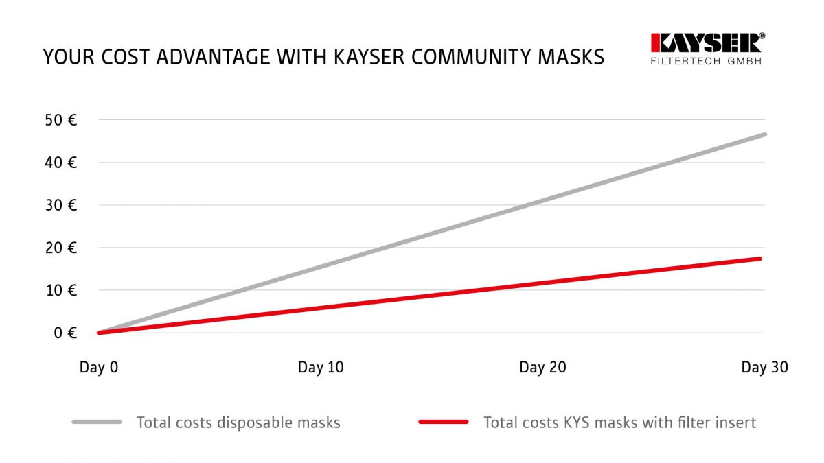 Cost advantage of Kayser mask with filter insert